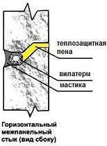 Герметизация межпанельных швов зданий